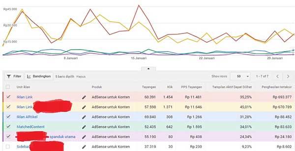 Jenis Iklan Google AdSense Yang Terbukti Paling Banyak Menghasilkan Uang